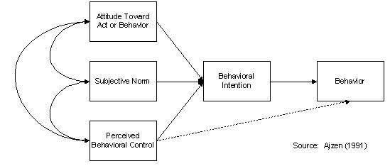 planned behaviour