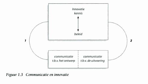 strat communicatie