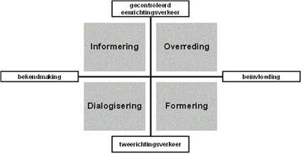 communicatie kruispunt