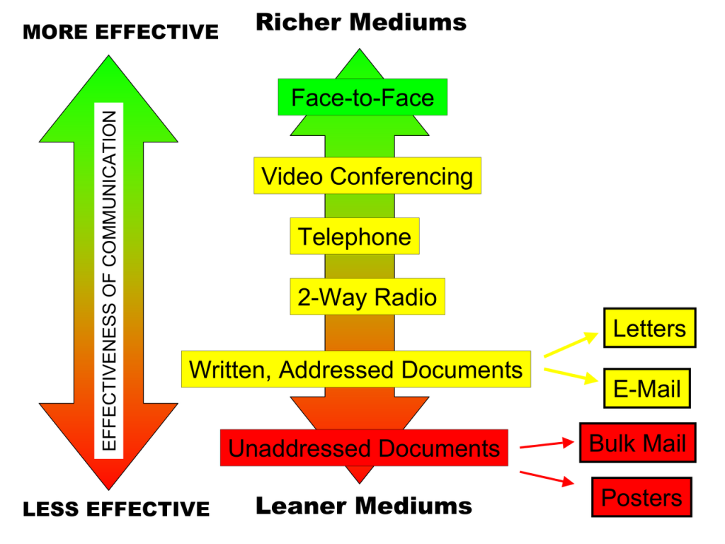 1280px-Media_Richness_Theory_Diagram_PNG