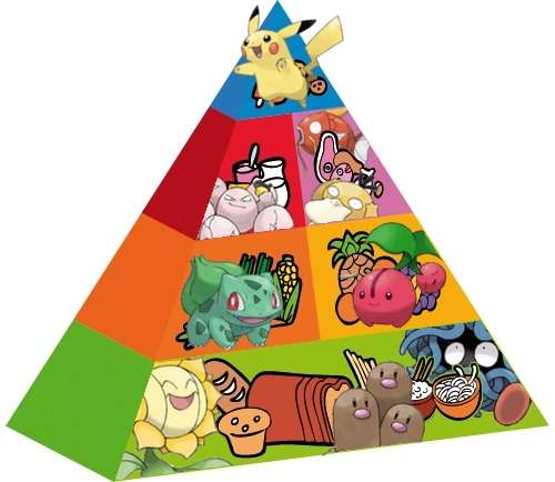 pokemon-food-pyramid